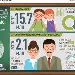 О проблемах содержания и доступности статистических данных по российским средним школам